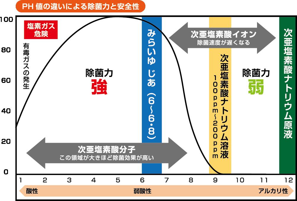 次亜塩素酸水、pHグラフ